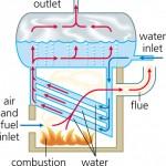 boiler-schema
